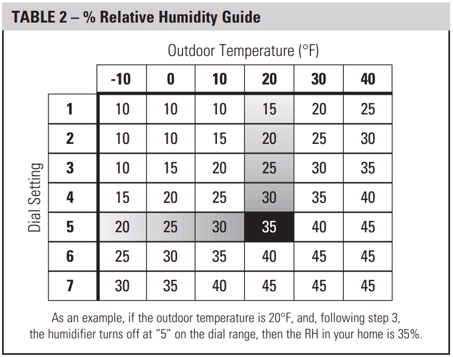 Aprilaire Humidity guide, relative humidity guide, indoor humidity